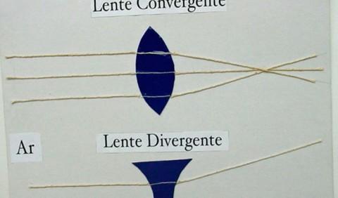 Barbante e cartolina representando os efeitos de lente convergente e divergente