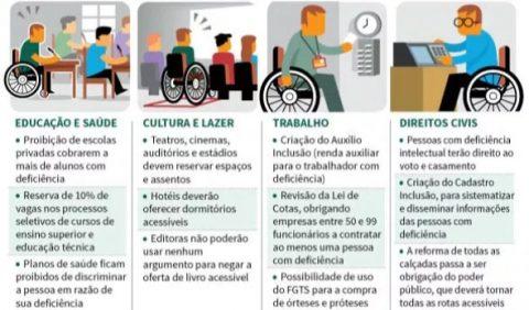Desenho de um quadro de quatro colunas, dividindo os temas da Lei Brasileira de Inclusão em Educação e Saúde, Cultura e Lazer, Trabalho e Direitos Civis. Cada coluna tem um desenho e uma descrição de cada tema.